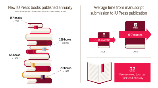 Annual Report Graphs for Libraries Website_IU Press